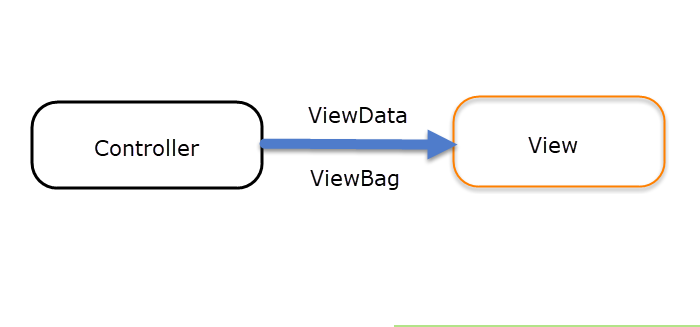 ViewBag and ViewData In Asp.Net MVC.png